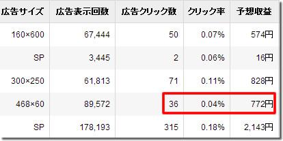 忍者Admaxのクリック率と単価