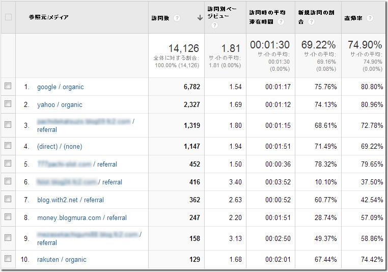 リファインスノーは検索エンジンにも強い!