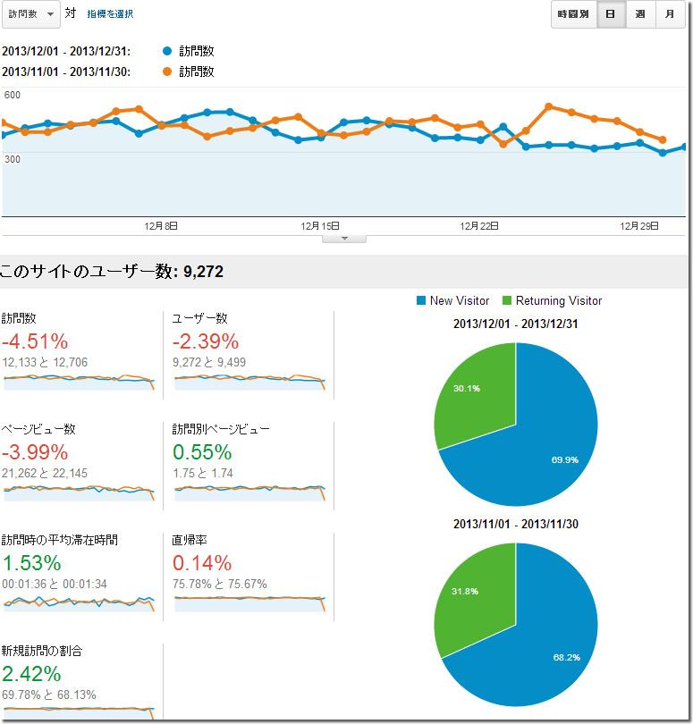 アフィリエイトブログのアクセス解析データ